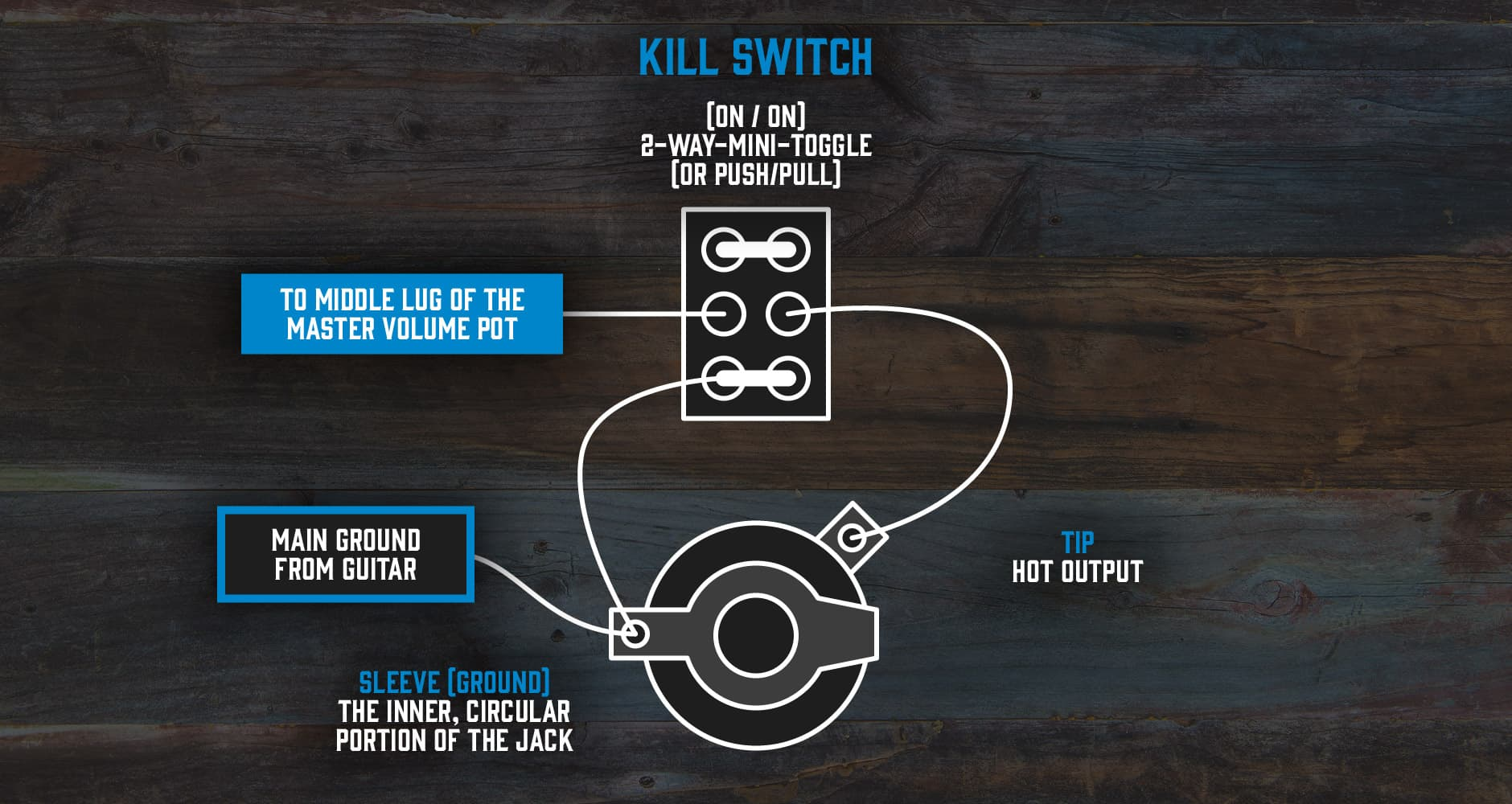 Awe Inspiring What Is A Guitar Killswitch Andertons Blog Wiring 101 Archstreekradiomeanderfmnl