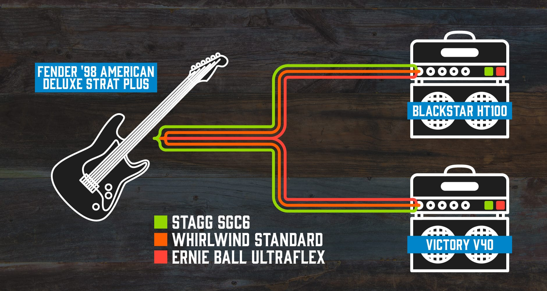 Cable Test Diagram, Stagg, Whirlwind and Ernie Ball