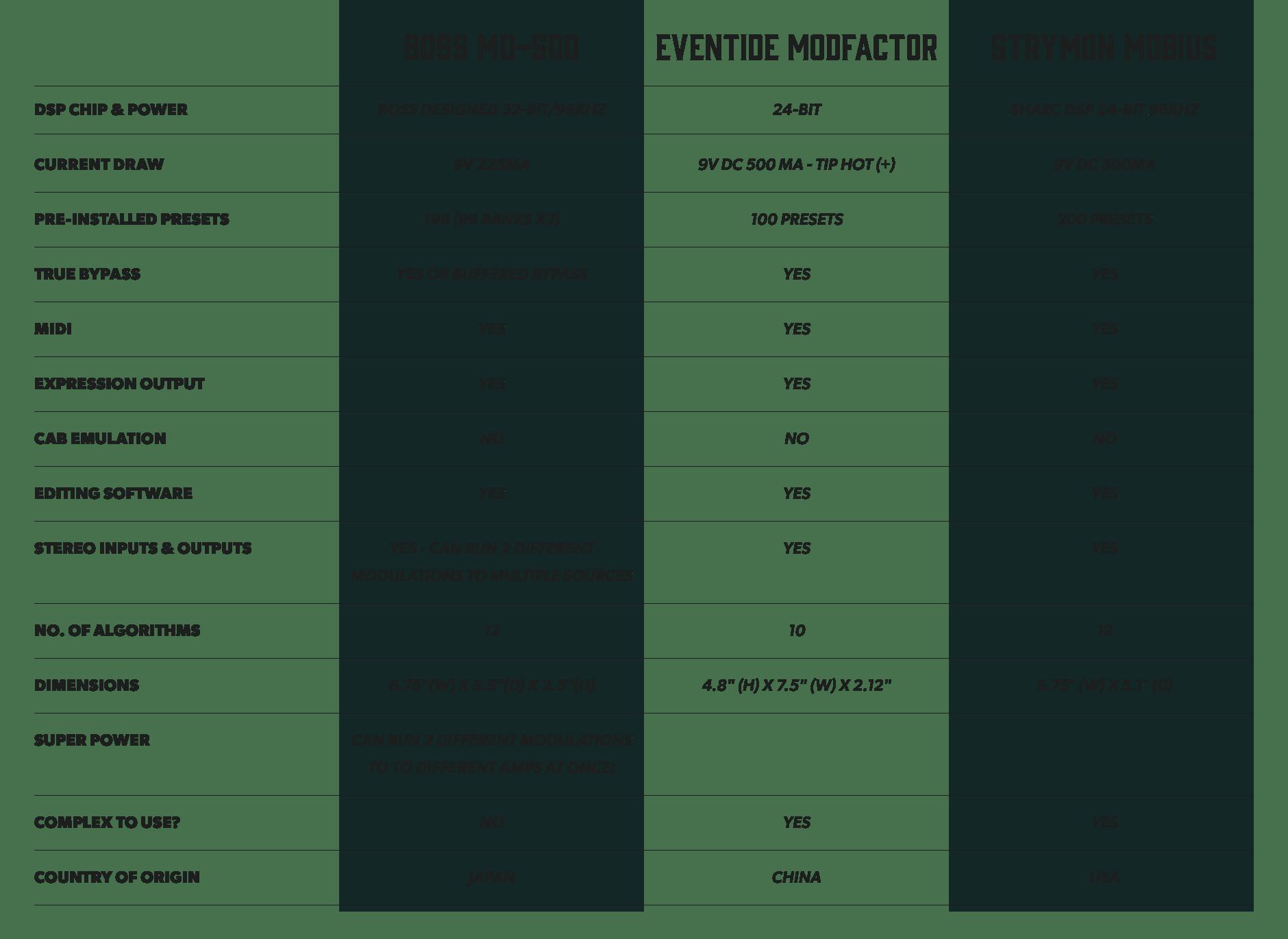 Boss MD-500 Modulation vs Eventide Modfactor vs Strymon Mobius
