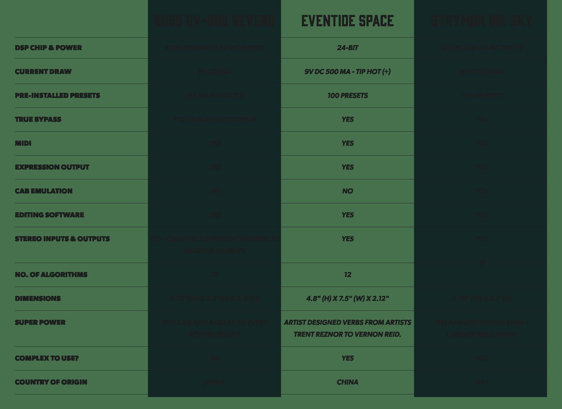 Boss Vs Strymon Eventide Pedal Comparison Andertons Blog Circuits Gt Dd 2 Digital Delay Guitar Schematic Diagram Rv 500 Reverb Space Big Sky