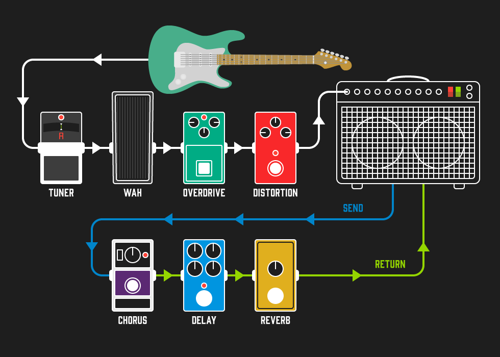how to setup your first pedalboard andertons blog. Black Bedroom Furniture Sets. Home Design Ideas