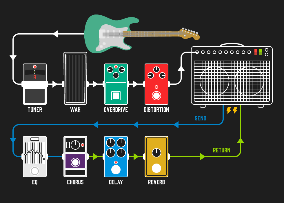 diagram] wiring diagram for guitar effects full version hd quality guitar  effects - libredatabase.k-danse.fr  k-danse.fr